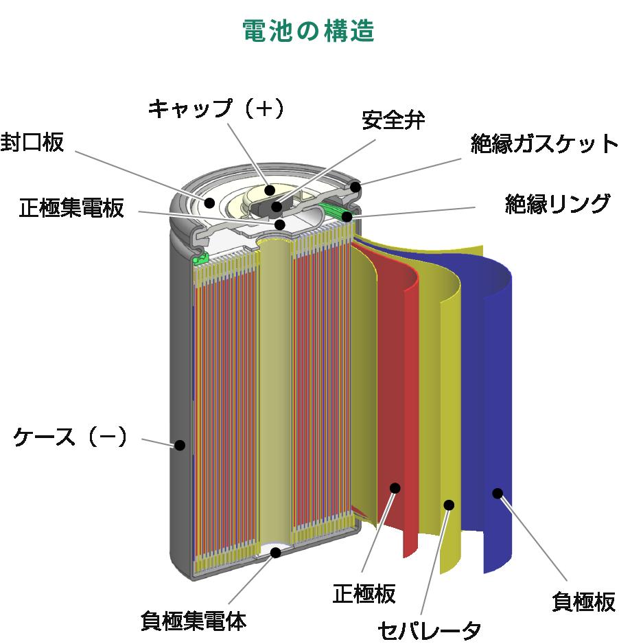電池の構造 イラスト図解