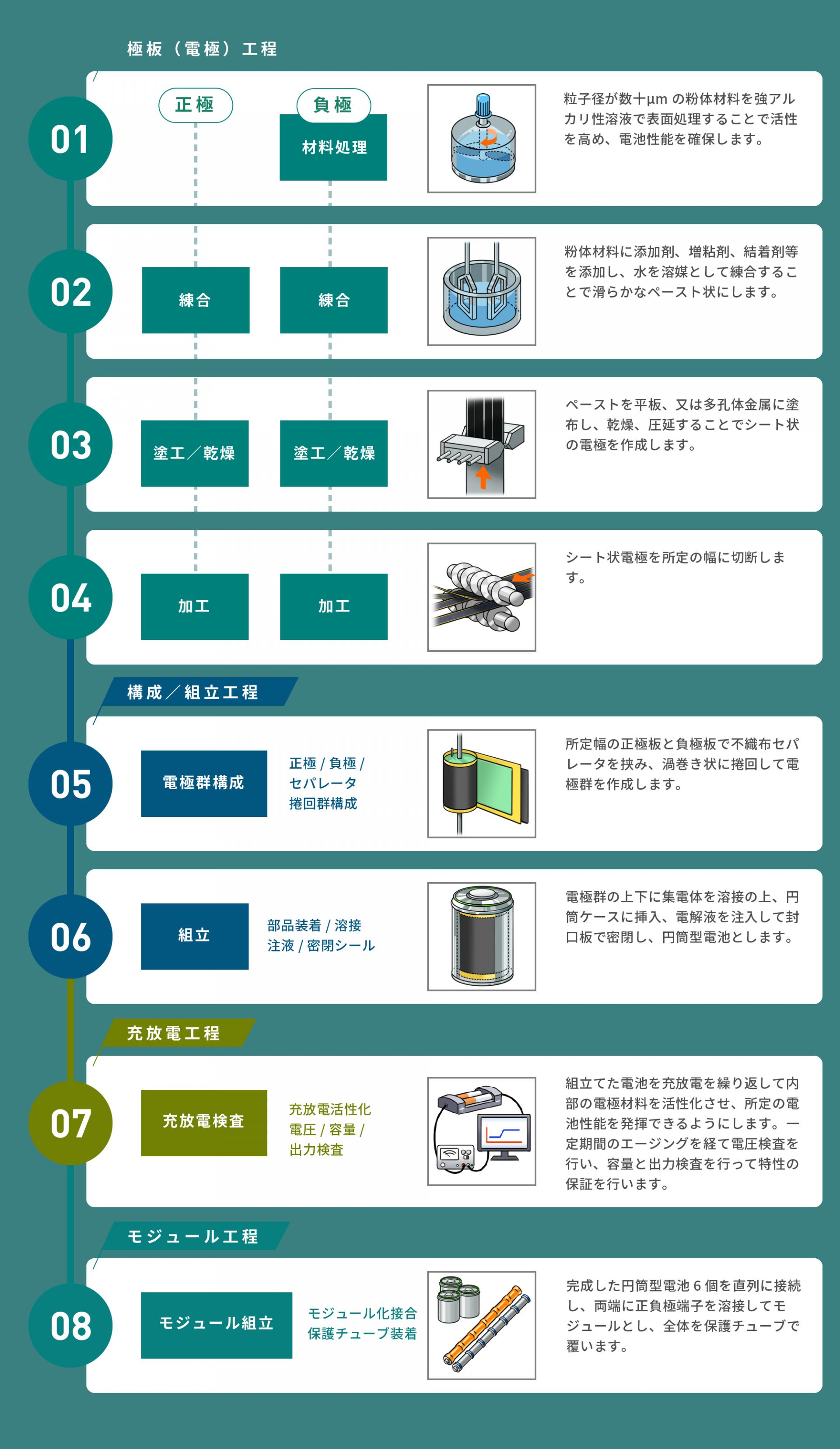 ニッケル水素電池の生産フロー