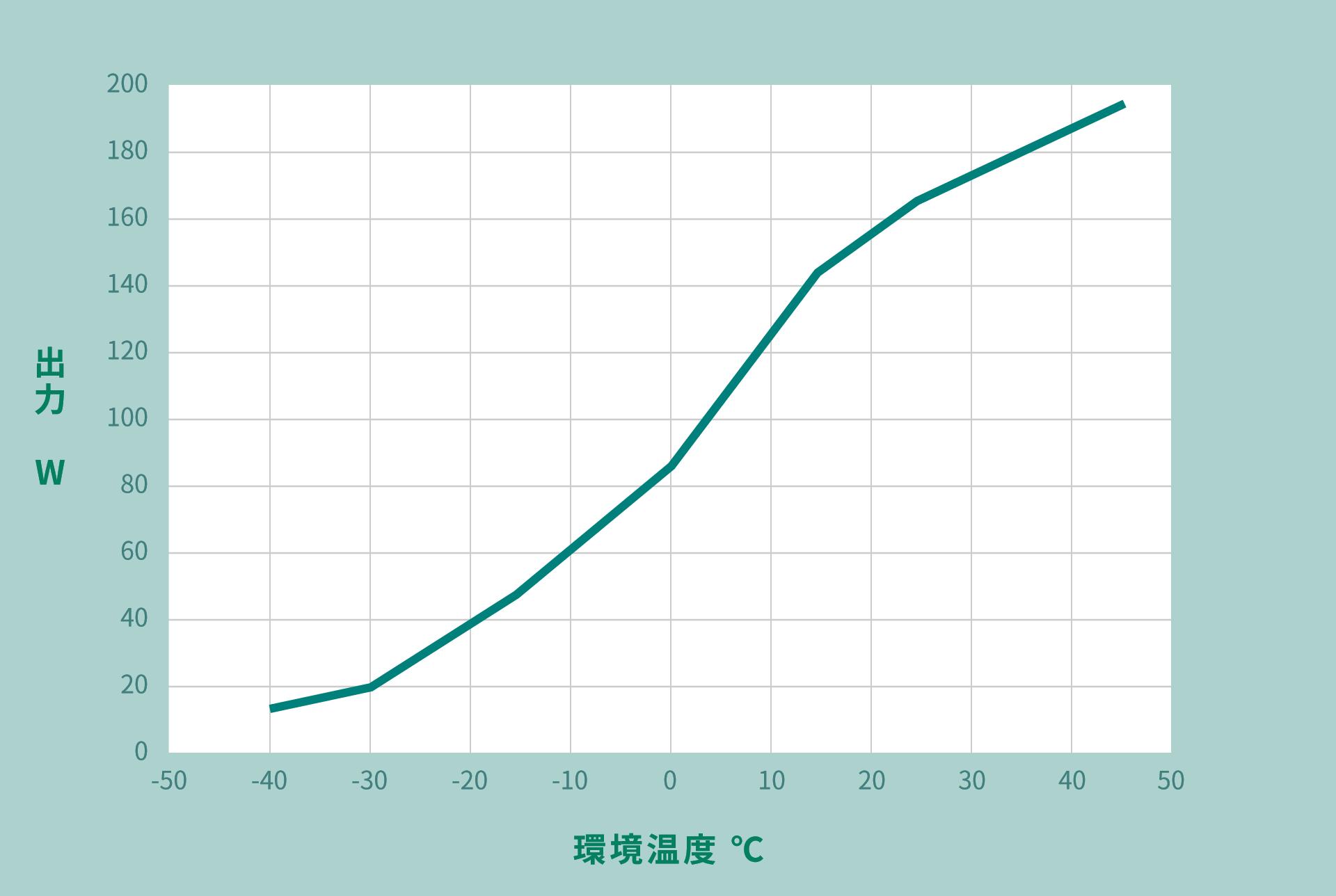 出力特性のグラフ