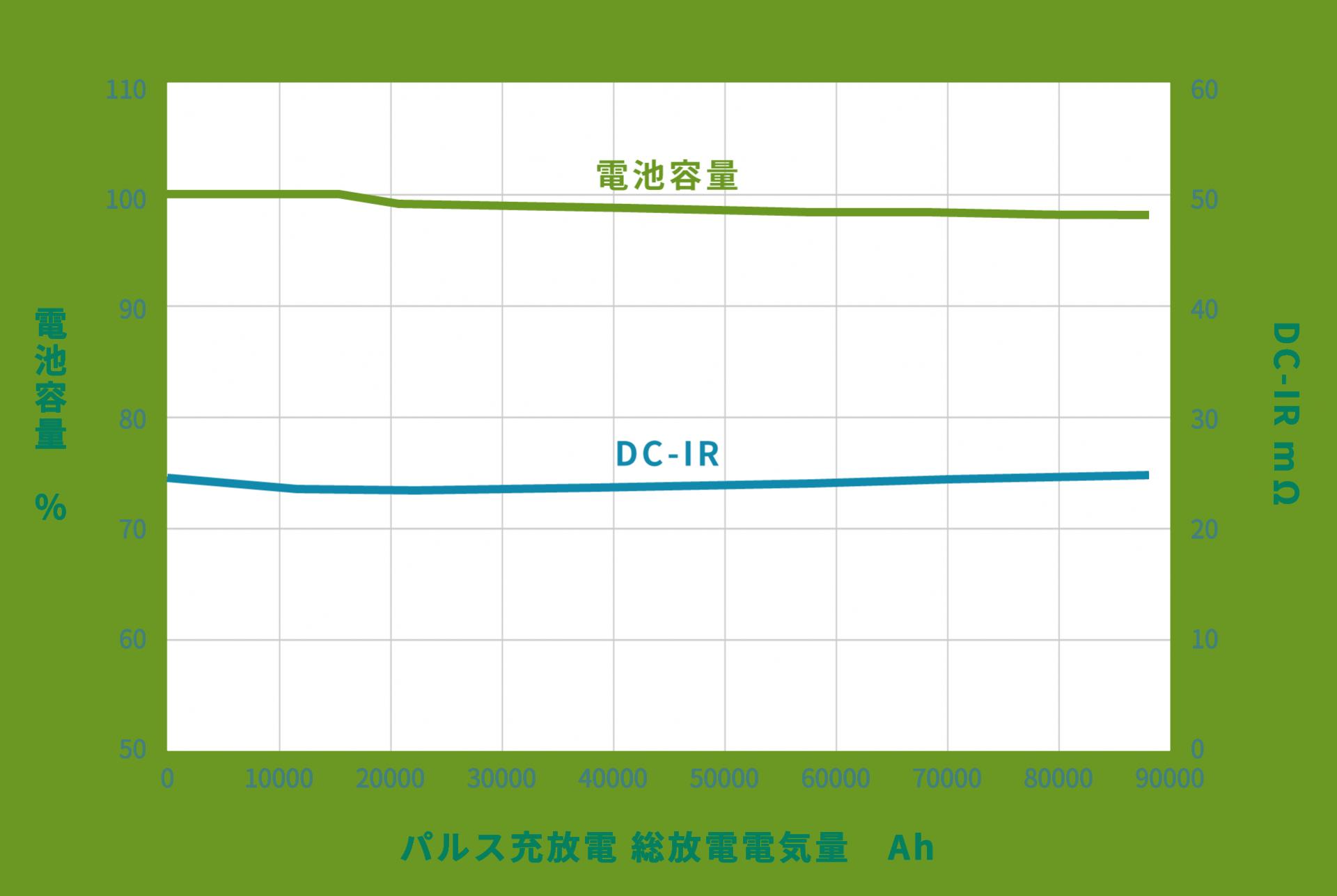 耐久特性のグラフ